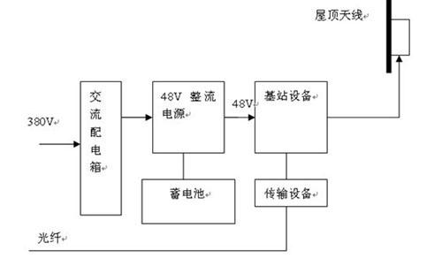 型一体化通信电源系统供电
