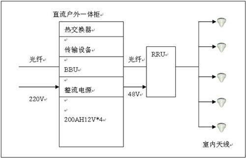 tzd900一48s360通信电源接线图