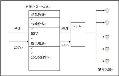 通信行业ups电源应用方案技术解决方案