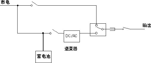 交流电转换为直流电的方法就是整流;而直流电转换为